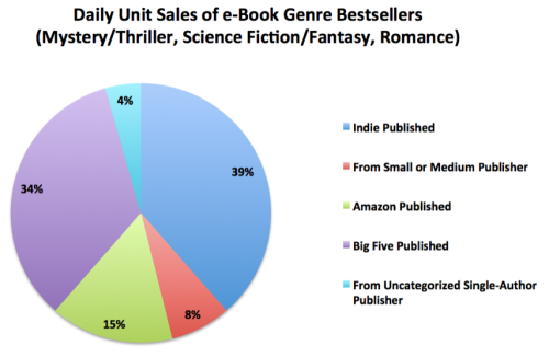 E-book sales. Source: Hugh Howey