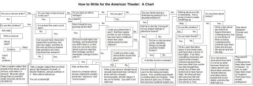 In keeping with the theater them of the Shakespeare's words and phrases (posted earlier), follow the flow chart. (Click on it a couple of times to enlarge to readable size.)
